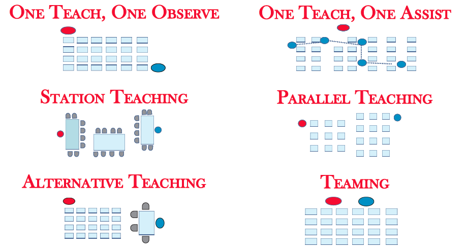 Collaborative Co Teaching Model : Special edition it takes two ausl