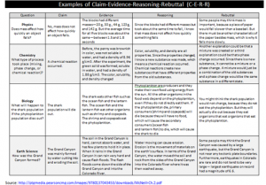 examples of c-e-r-r 2