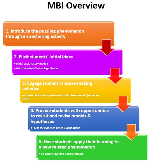 MBI Overview