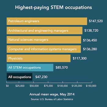 Highest-paying-STEM-jobs-2