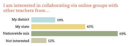 teacher collaboration stats