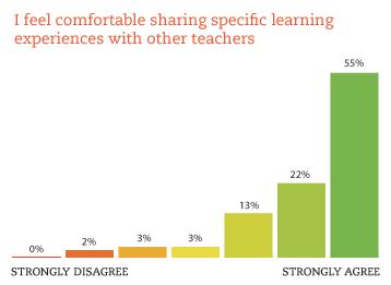 teacher experience stats
