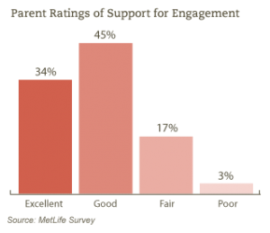 parent engagement in school stats