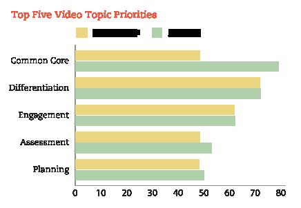 top 5 video topics