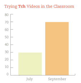 teaching video stat