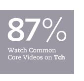 Common Core videos stat
