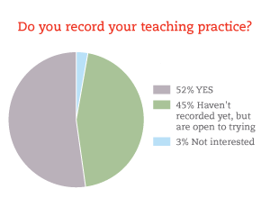 Teachers who record themselves teaching