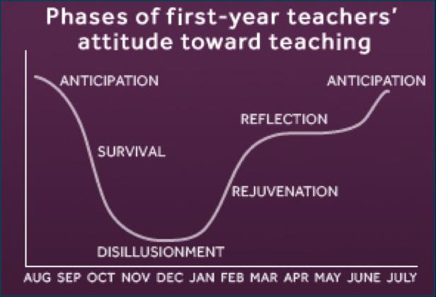 TeacherAttitudes