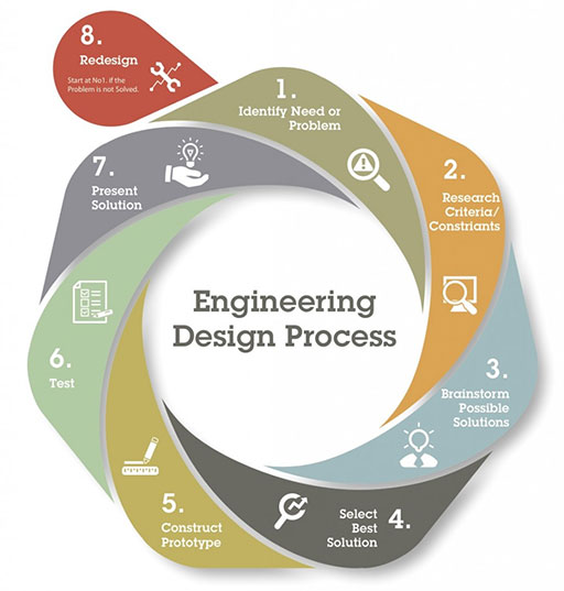 designing a creep testing machine engineering essay Theses and dissertations available from proquest  off-campus purdue users may download theses and dissertations  developing and testing a k-12 engineering.