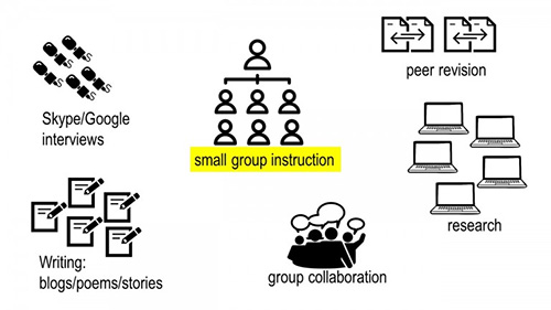 Diagram of small group groupings with research