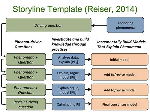 Storyline template