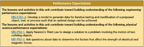 Performance Expectations after the first revision