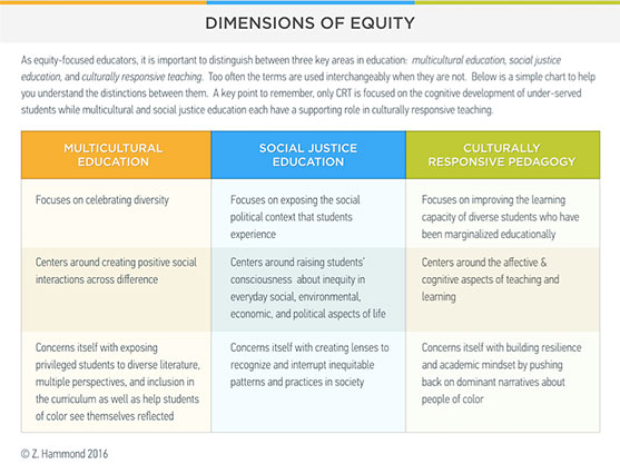 Dimensions of Equity