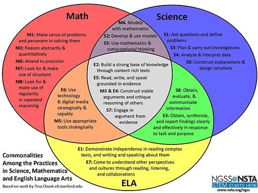 VENN diagram for math, science, ela