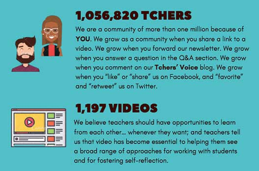 1,056,820 teachers and 1,197 videos