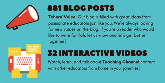 881 blog posts and 32 interactive videos