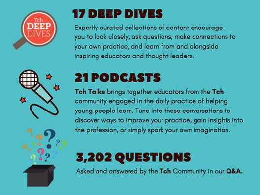 17 deep dives, 21 podcasts and 3,202 questions