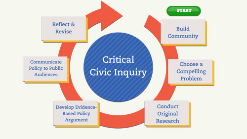 critical civic inquiry cycle