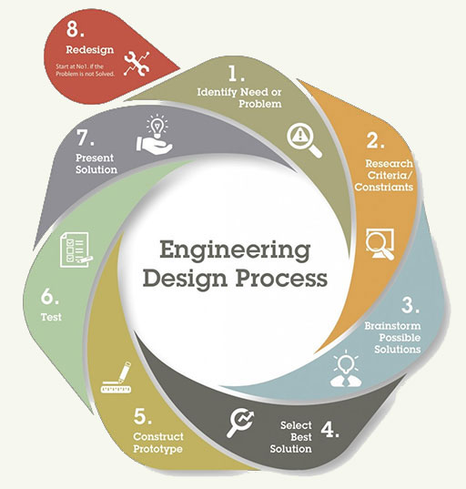engineering design process diagram